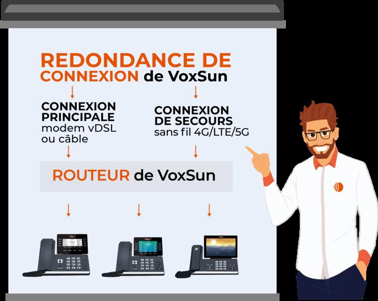 Redondance de connexions Internet avec VoxSun