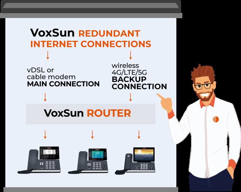 Internet connection redundancy with VoxSun